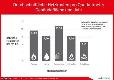 Wieviel Heizkosten Pro M2 heizkosten pro quadratmeter im vergleich heizspiegel