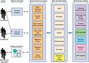 Enterprise Software Architecture Diagram Example
