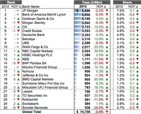 investment banking league tables this league table shows which firms may have the biggest