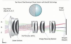 The Samsung Nx 45 Mm F   1 8 3d Lens  Specs  Mtf Charts