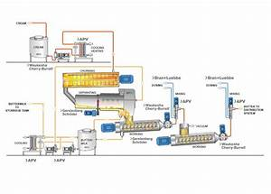 Butter Processing Schematic