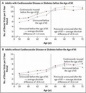 Medicare Eligibility Age Chart Delaying Medicare Eligibility Is Bad For Health The