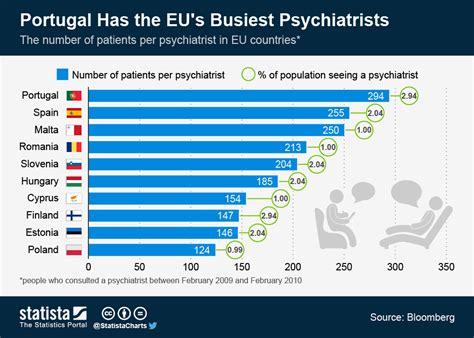 chart portugal   eus busiest psychiatrists statista
