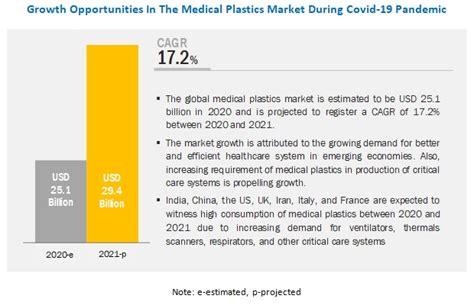 COVID-19 Impact On Medical Plastics Market Global Forecast ...