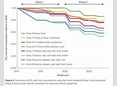 US efficiency and greenhouse gas emission regulations