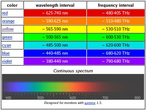 wavelength and color 1000 images about electromagnetic spectrum on