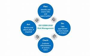 Iso 22000 2018 Insight  Organizational Risk Management