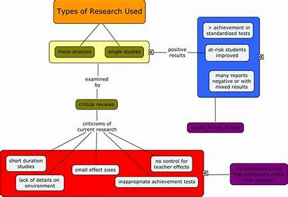 Research Types Economics 64b Says