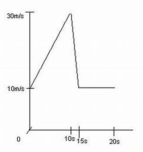 Zurückgelegte Strecke Berechnen : gleichm ige beschleunigung weg aus v t diagramm bestimmen ~ Themetempest.com Abrechnung