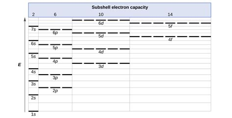 electron configurations  electrons occupy