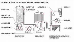 U00ef U00bf U00bcwood Gasification