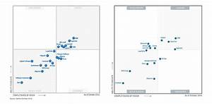 gartner ecm 2016 magic quadrant change hype and rigged With document management system gartner