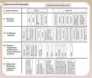 История по дерматовенерологии псориаз