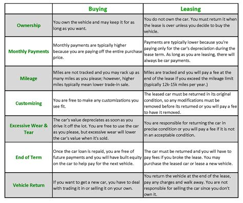 What's The Difference Between Leasing And Buying A Car