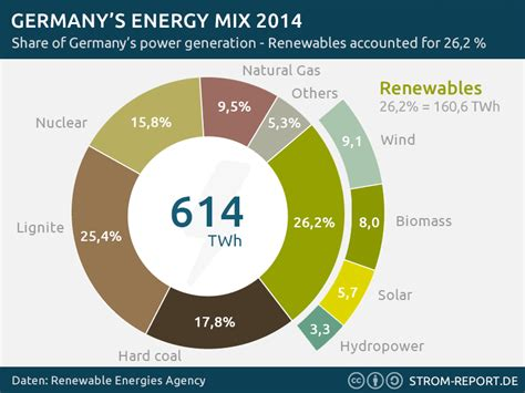 energy deutschland a new record renewables make up 78 of germany s power consumption in an afternoon greentech