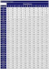 weight lifting percentage chart