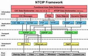 National Transportation Communications For Intelligent