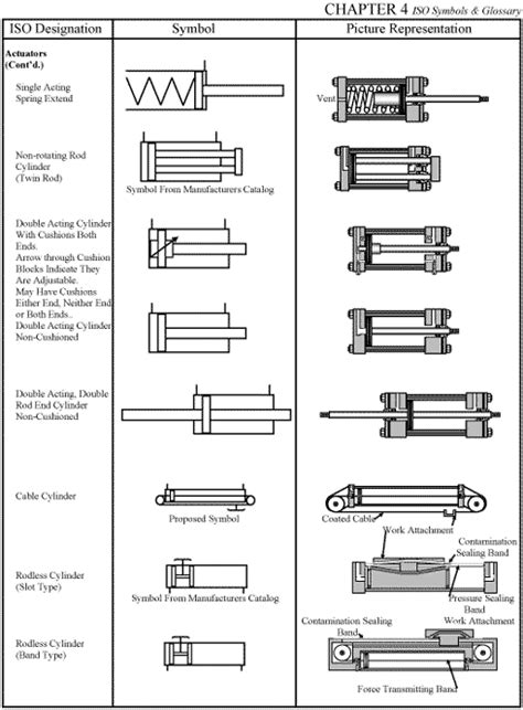 CHAPTER 4: ISO Symbols and Glossary, part 3 | Hydraulics