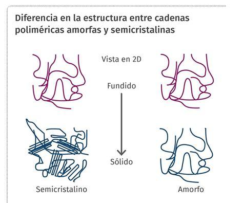 Inyección: fundir plásticos amorfos vs. semicristalinos ...