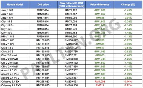 honda malaysia releases gst prices  ckd models cheaper