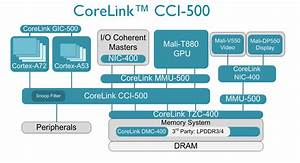Arm Announces Cortex