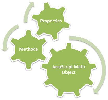 Math Floor In Java by Javascript Math Object S Method And Properties Tutorial Savvy