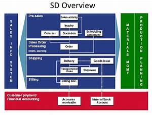 Ready Reckoner For Sap Developers