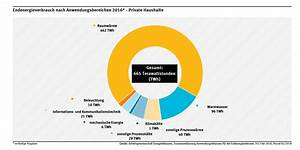 Wasserverbrauch Deutschland 2016 : energieverbrauch privater haushalte umweltbundesamt ~ Frokenaadalensverden.com Haus und Dekorationen