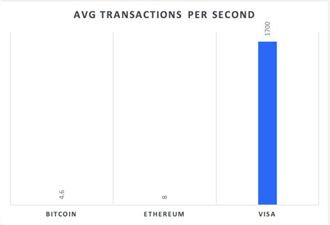 Bitcoin price history in 2020. The average transactions per second of Bitcoin, Ethereum and Visa | Download Scientific Diagram