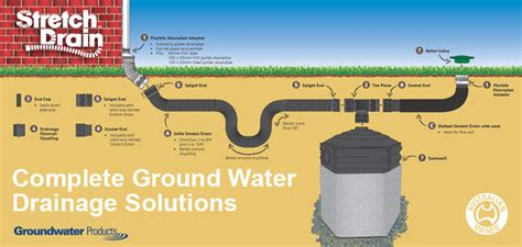 surface water drainage solutions ground water drainage reln