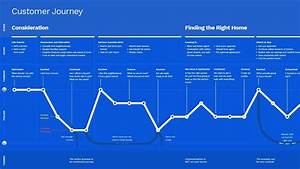 Improve Your Customer U2019s Experience With Experience Mapping