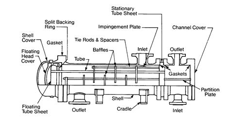 Heat Exchanger Part Diagram by Gc3 Specialty Chemicals Gc 179 Technical Manual Cooling Water