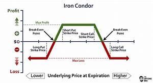 Iron Condor Option Diagram