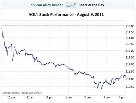 nyseaol charting aols nose dive   stock market