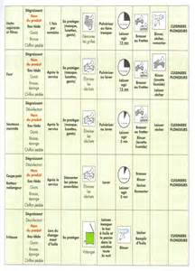 haccp et s 233 curit 233 sanitaire des aliments pdf