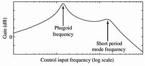 Classical Form Of The Frequency