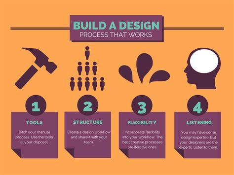 4 Ways To Kick Your Design Process Into Shape