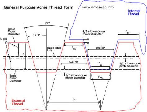 Acme Thread Calculator (general Purpose