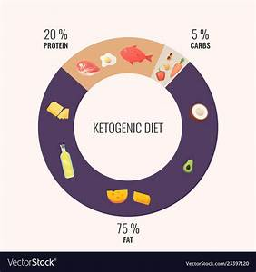 Keto Diet Diagram
