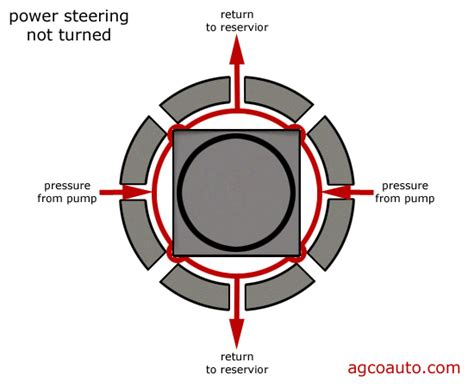 Cara Kerja Power Steering by Cara Kerja Sistem Hidraulik Power Steering Autoexpose