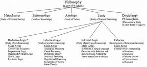Branches Of Logic  Ch 1  Note The Absence Of The Traditional Study Of Material Logic