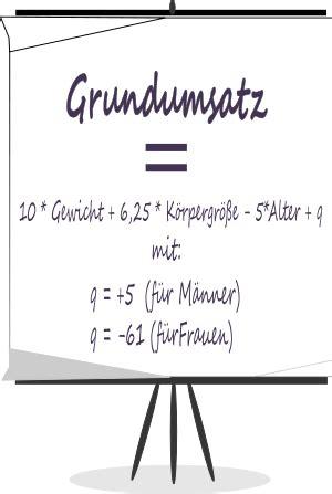 Grundumsatz-Rechner - Berechnen Sie Ihren individuellen