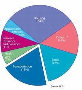 Typical Household Budget The Disappearing Middle Class Dream How The Average