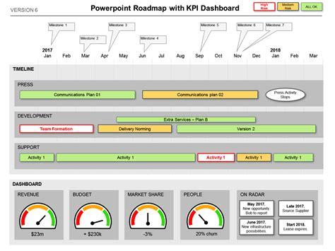 dashboard highlights kpi  status swiss army knife