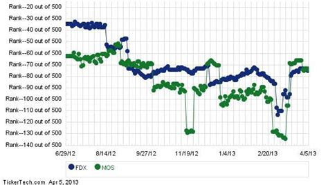 Working with carefully selected auto insurance partners, the trustage auto i. FedEx Moves Up In Analyst Rankings, Passing Mosaic