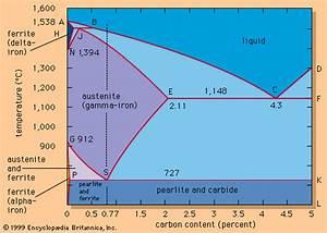 Carbon  Iron-carbon Equilibrium Diagram