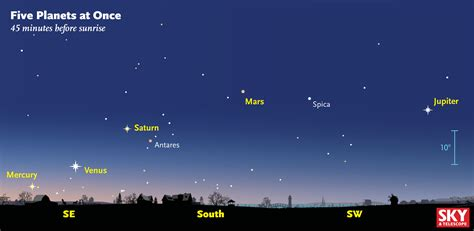 planets   sky telescope