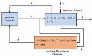Nonlinear Disturbance Observer