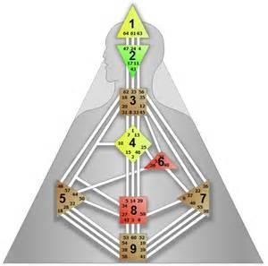 human design system the human design system human design worldwide