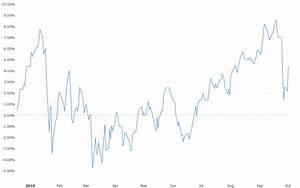 S P 500 Chart Ytd Dow Jones Ytd Performance Macrotrends